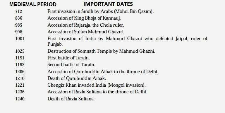 Image result for dates historical indian